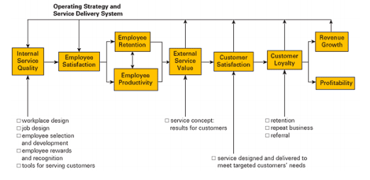 The Links in the Service-Profit Chain